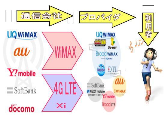 モバイルWi-Fi業界図