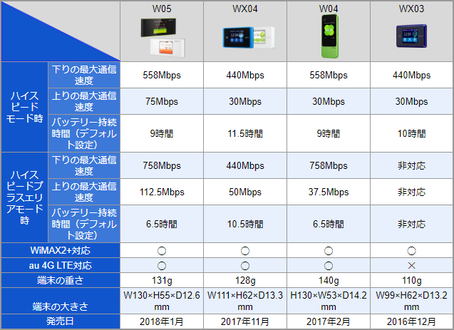 WiMAX端末スペック比較表